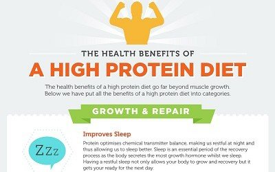 The Health Benefits of a High Protein Diet